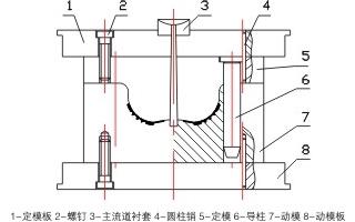 TPU注射模设计